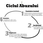 Ciclul violentei ro